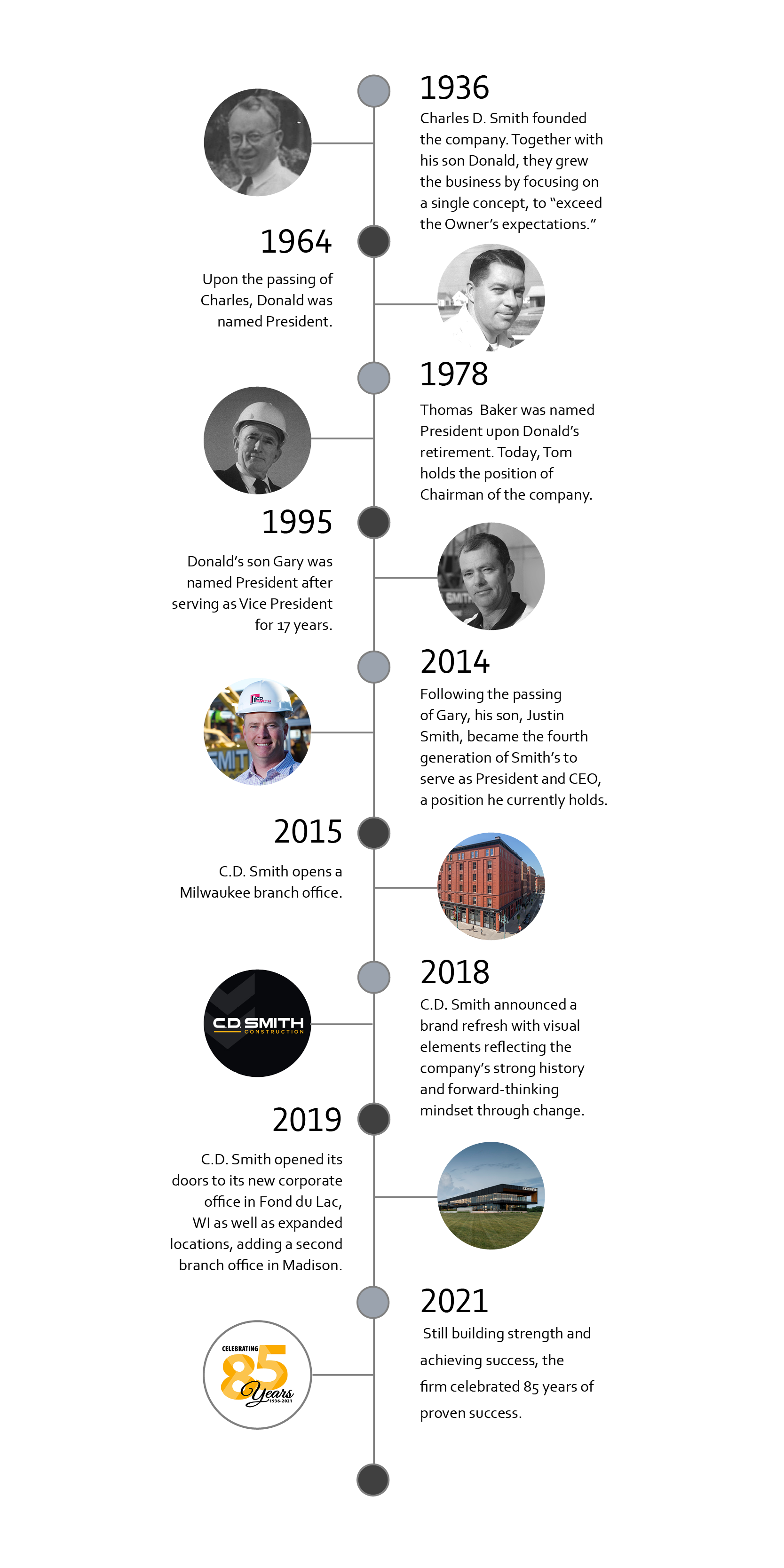 C.D. Smith Historic Timeline