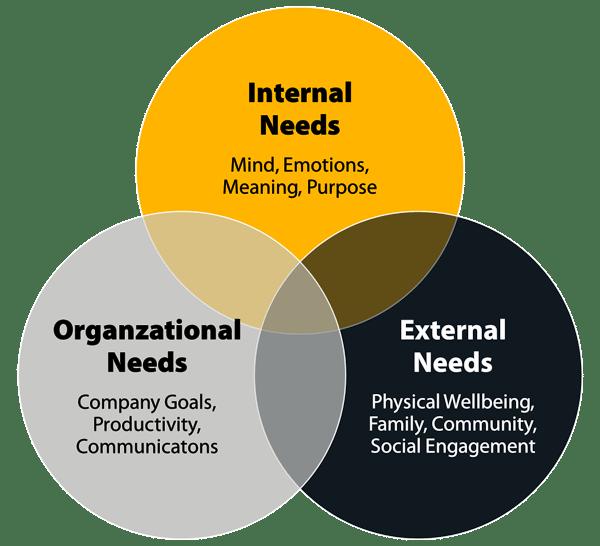 Engaging Remote Workforce Venn Diagram